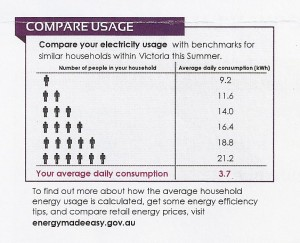 Comparative usage from an electricity bill